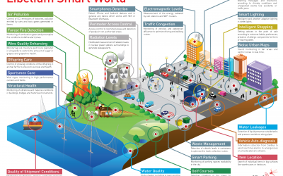 SMART CITIES: HOW DIGITAL WILL PUT PEOPLE IN THE CENTRE